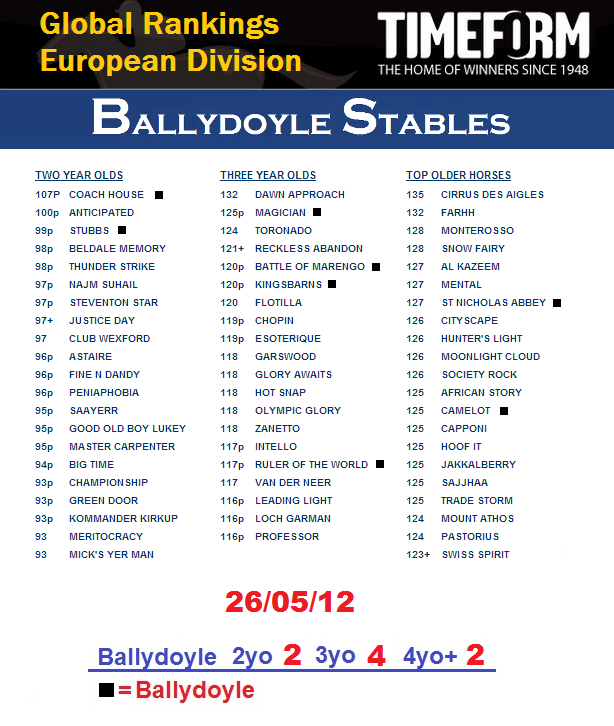 53ad8df7257 TIMEFORM Global Ranking European Division Update Ballydoyle Overview (Coach  House number one 2yo)